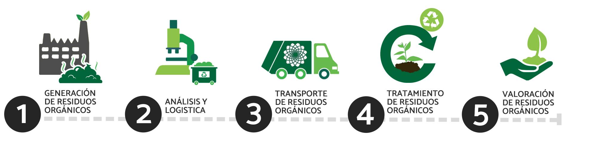 proceso de reciclaje BioTerra